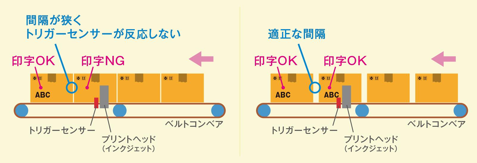 産業用インクジェット 印字